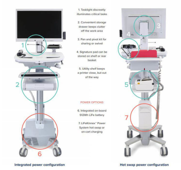 Options for the mobile patient cart
