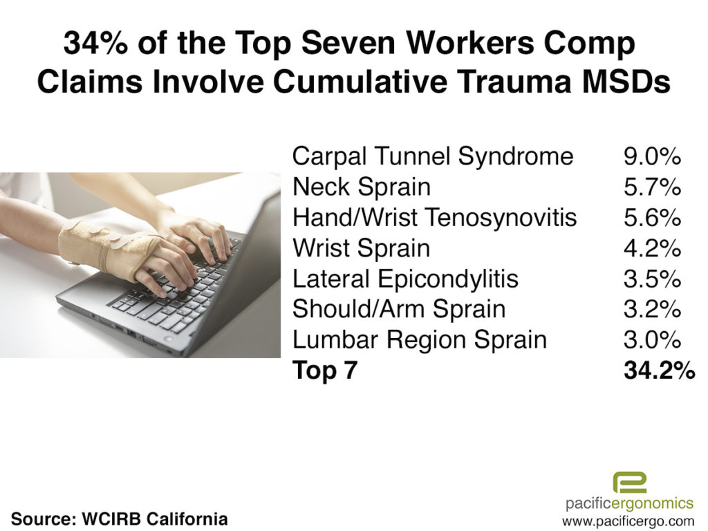 Top work at home injuries